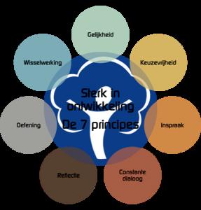 7 Principes didactiek van Onderwijsbureau van Leeuwen